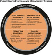Graphic of a circle which illustrates the performance management system framework components.  The outer circle includes visible leadership, transparency, strategic alignment, culture of quality, and customer focus.  The center of the circle is divided into four quadrands for performance standards, performance measurement, reporting progress, and quality improvement.