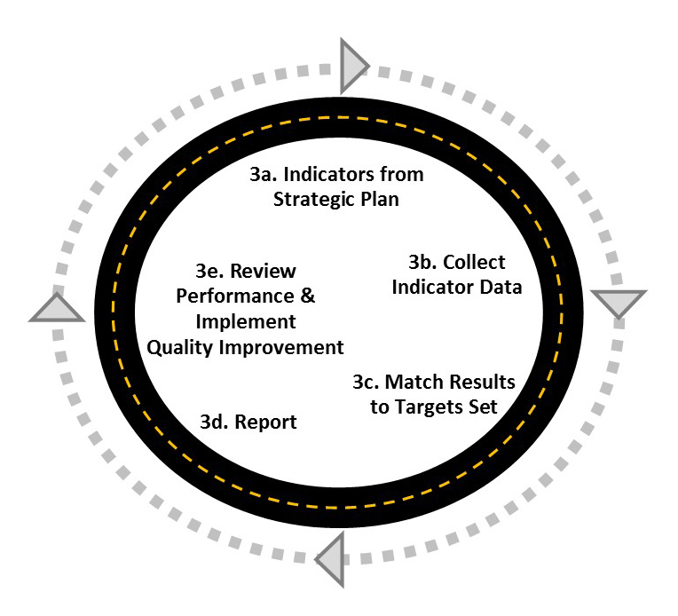 Circular diagram of the stratgic planning process.