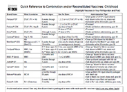 Quick Reference for Using Combination Vaccines